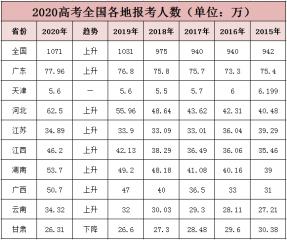 2020高考分數線會降嗎_預計2020年高考錄取線