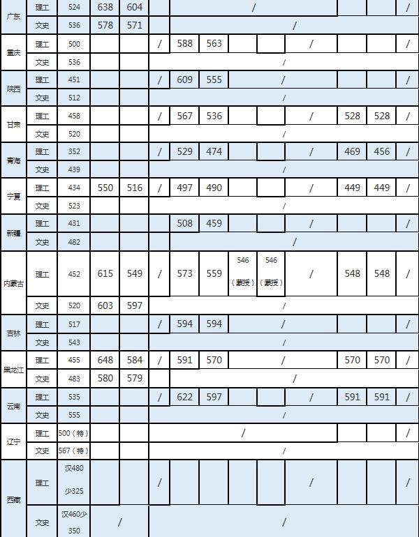 中国药科大学分数线2021