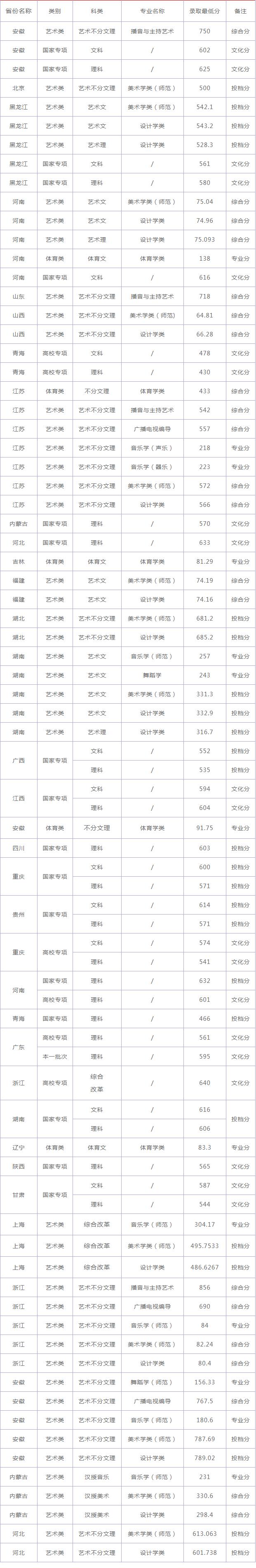 南京师范大学2021年录取分数线