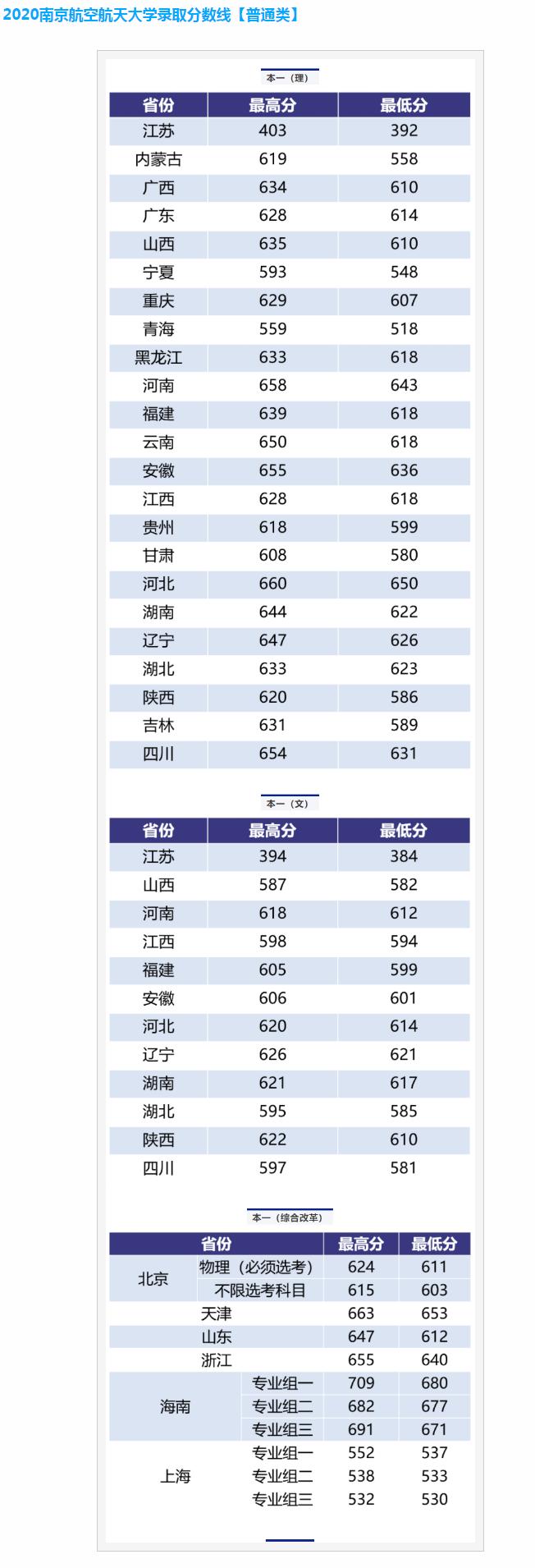 2021年南京航空航天大学录取分数线