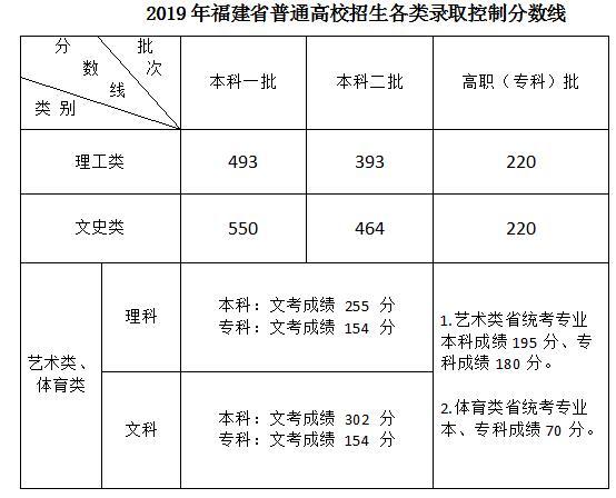 2019年福建省高考普通高校招生各類錄取控制分數線公布